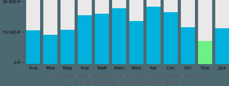 Динамика стоимости авиабилетов из Ростова-на-Дону в Хельсинки по месяцам