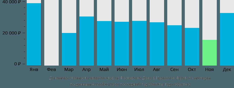 Динамика стоимости авиабилетов из Ростова-на-Дону в Ираклион (Крит) по месяцам