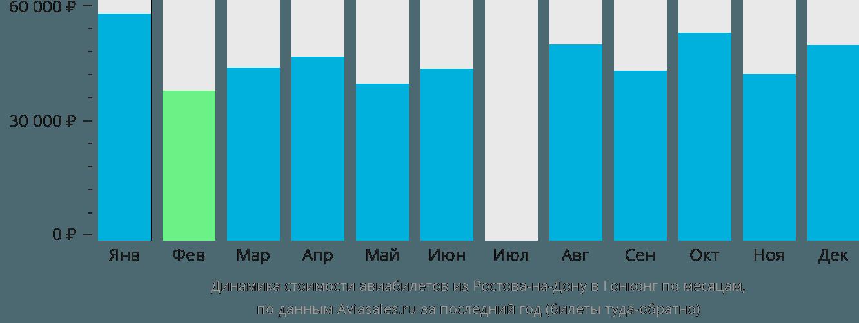 Динамика стоимости авиабилетов из Ростова-на-Дону в Гонконг по месяцам