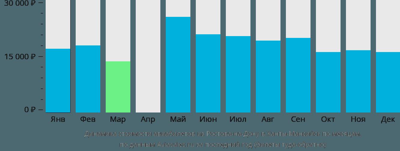 Динамика стоимости авиабилетов из Ростова-на-Дону в Ханты-Мансийск по месяцам
