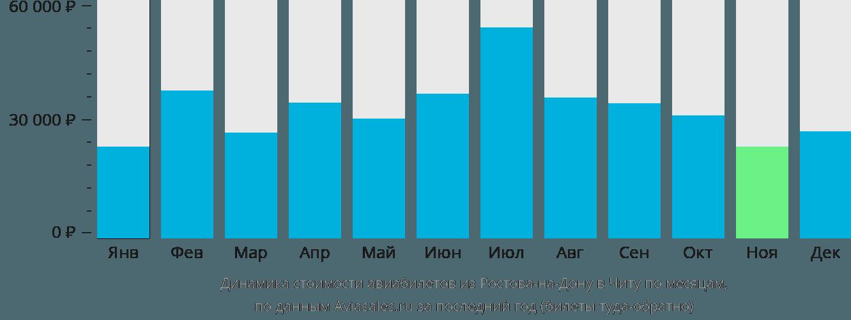 Динамика стоимости авиабилетов из Ростова-на-Дону в Читу по месяцам