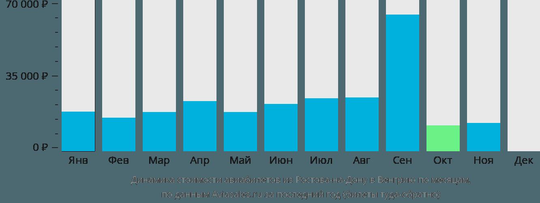 Динамика стоимости авиабилетов из Ростова-на-Дону в Венгрию по месяцам