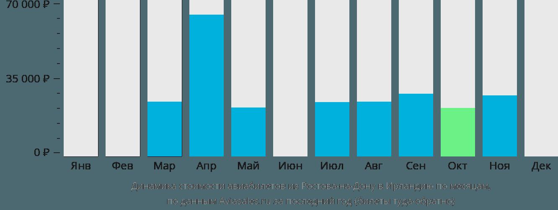 Динамика стоимости авиабилетов из Ростова-на-Дону в Ирландию по месяцам