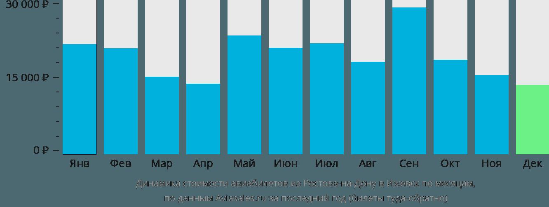 Динамика стоимости авиабилетов из Ростова-на-Дону в Ижевск по месяцам