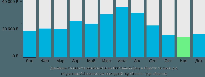 Динамика стоимости авиабилетов из Ростова-на-Дону в Иркутск по месяцам