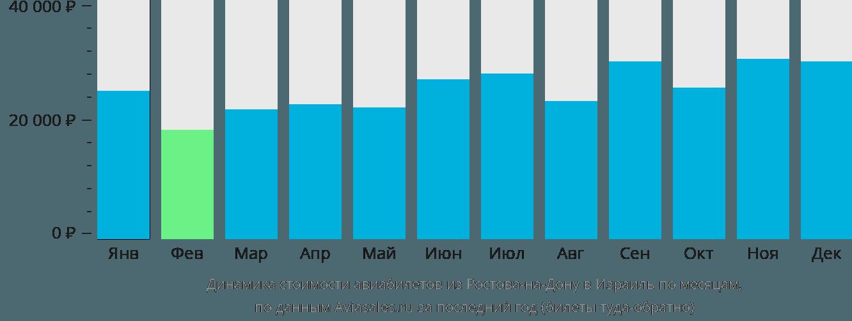 Израиль из ростова на дону