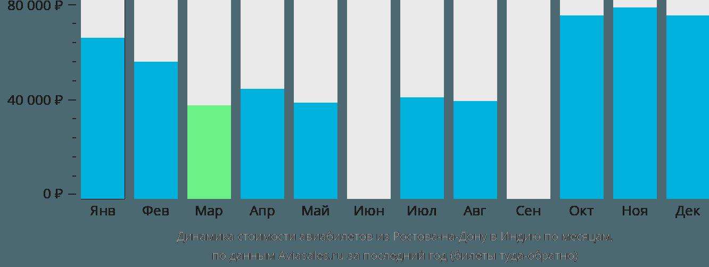 Динамика стоимости авиабилетов из Ростова-на-Дону в Индию по месяцам