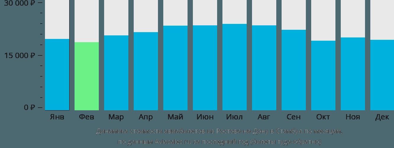 Динамика стоимости авиабилетов из Ростова в Стамбул по месяцам