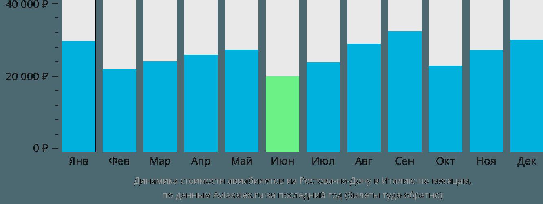 Динамика стоимости авиабилетов из Ростова-на-Дону в Италию по месяцам