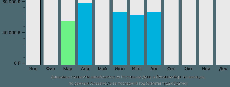 Динамика стоимости авиабилетов из Ростова-на-Дону в Йоханнесбург по месяцам