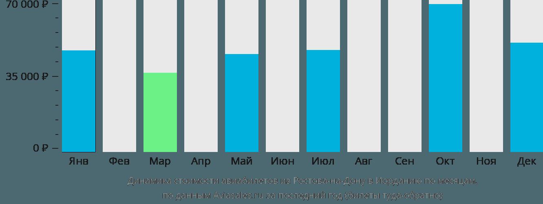 Динамика стоимости авиабилетов из Ростова-на-Дону в Иорданию по месяцам