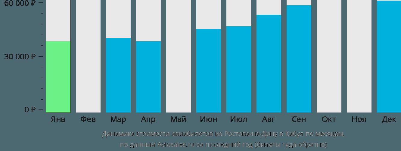 Динамика стоимости авиабилетов из Ростова-на-Дону в Кабул по месяцам