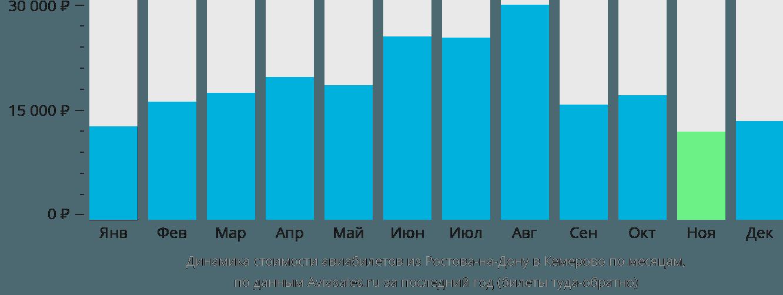 Динамика стоимости авиабилетов из Ростова-на-Дону в Кемерово по месяцам