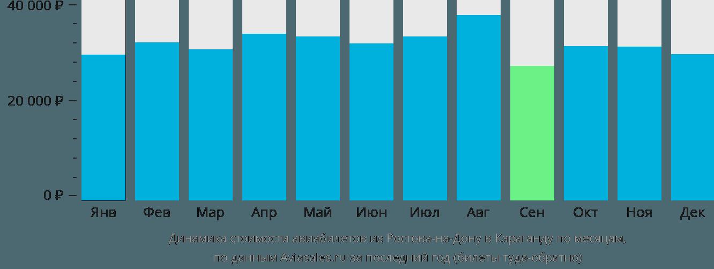 Динамика стоимости авиабилетов из Ростова-на-Дону в Караганду по месяцам