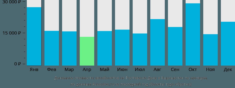 Динамика стоимости авиабилетов из Ростова-на-Дону в Кыргызстан по месяцам