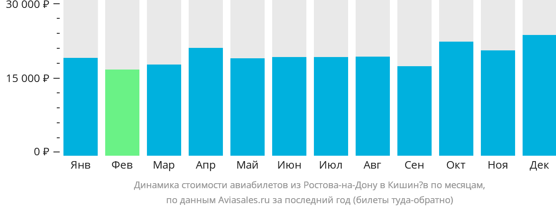 Динамика стоимости авиабилетов из Ростова-на-Дону в Кишинёв по месяцам