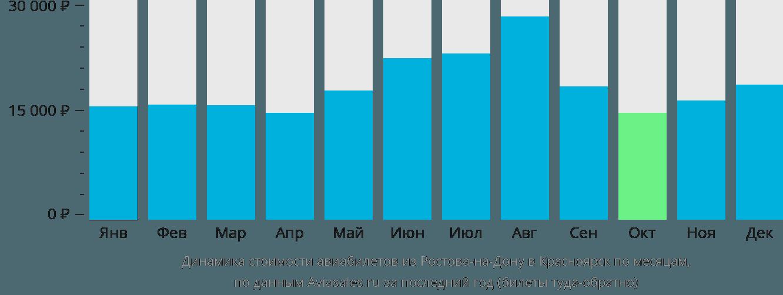 Динамика стоимости авиабилетов из Ростова-на-Дону в Красноярск по месяцам