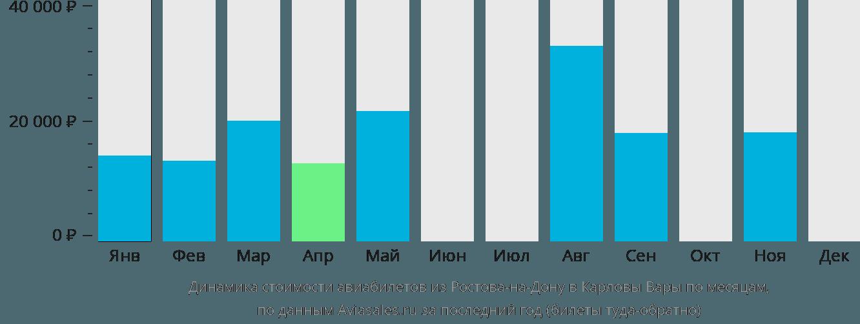 Динамика стоимости авиабилетов из Ростова-на-Дону в Карловы Вары по месяцам