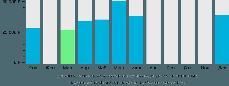 Динамика стоимости авиабилетов из Ростова-на-Дону в Краков по месяцам