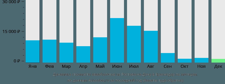 Динамика стоимости авиабилетов из Ростова-на-Дону в Краснодар по месяцам
