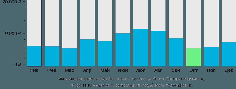 Динамика стоимости авиабилетов из Ростова-на-Дону в Самару по месяцам