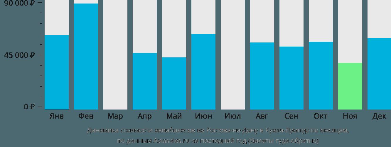 Динамика стоимости авиабилетов из Ростова-на-Дону в Куала-Лумпур по месяцам
