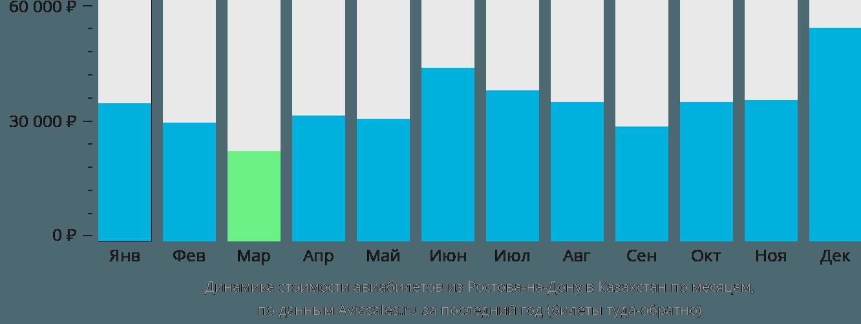 Динамика стоимости авиабилетов из Ростова-на-Дону в Казахстан по месяцам
