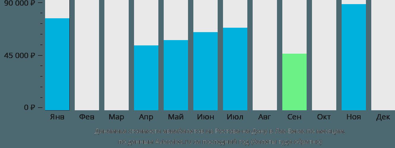 Динамика стоимости авиабилетов из Ростова-на-Дону в Лас-Вегас по месяцам