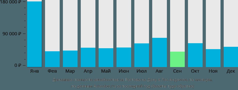 Динамика стоимости авиабилетов из Ростова-на-Дону в Лос-Анджелес по месяцам