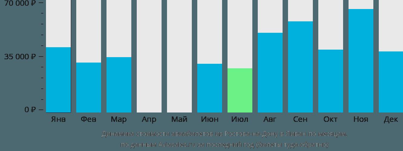 Динамика стоимости авиабилетов из Ростова-на-Дону в Ливан по месяцам