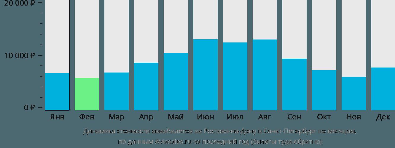 Динамика стоимости авиабилетов из Ростова-на-Дону в Санкт-Петербург по месяцам