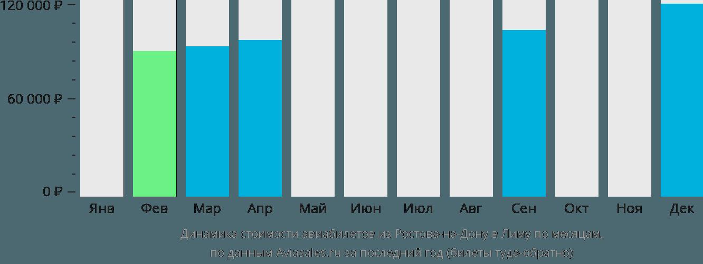 Динамика стоимости авиабилетов из Ростова-на-Дону в Лиму по месяцам