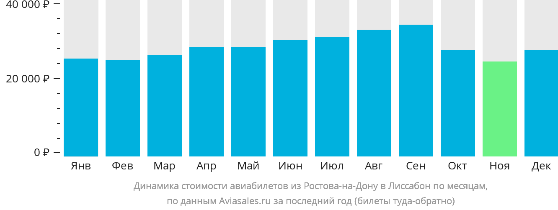 Динамика стоимости авиабилетов из Ростова-на-Дону в Лиссабон по месяцам