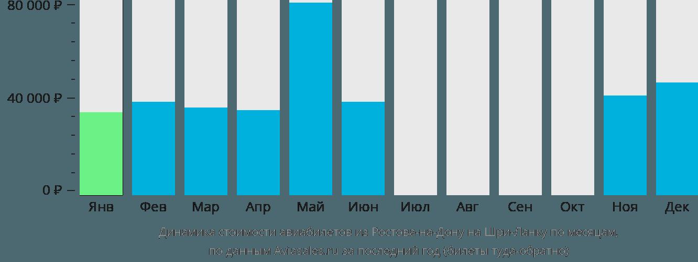 Динамика стоимости авиабилетов из Ростова-на-Дону на Шри-Ланку по месяцам