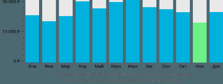 Динамика стоимости авиабилетов из Ростова-на-Дону в Лондон по месяцам