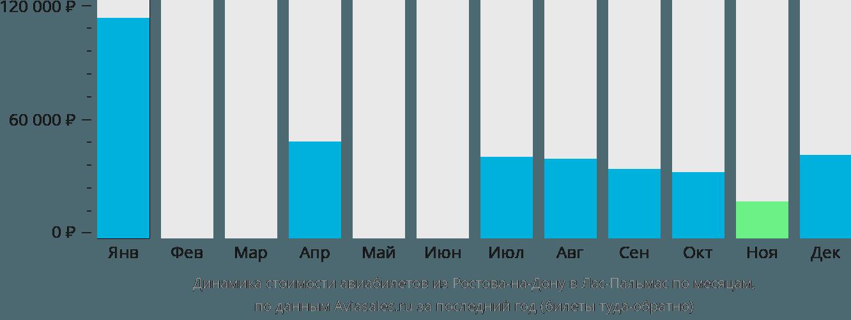 Динамика стоимости авиабилетов из Ростова-на-Дону в Лас-Пальмас по месяцам