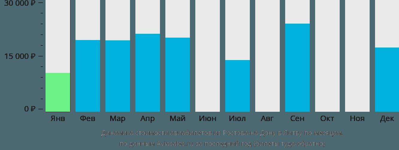 Динамика стоимости авиабилетов из Ростова-на-Дону в Литву по месяцам