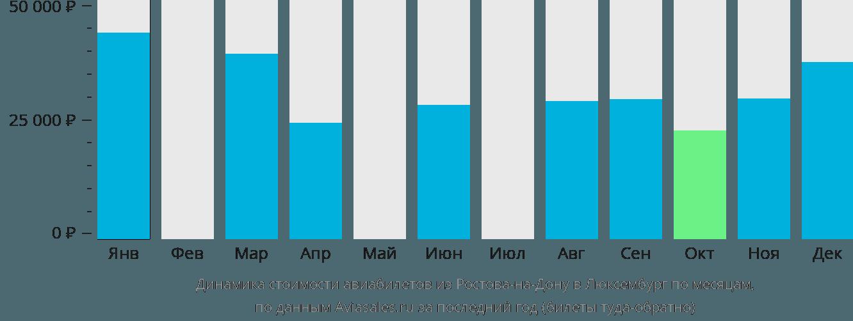 Динамика стоимости авиабилетов из Ростова-на-Дону в Люксембург по месяцам