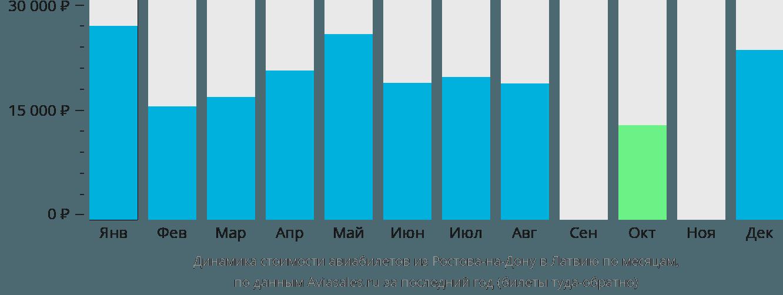 Динамика стоимости авиабилетов из Ростова-на-Дону в Латвию по месяцам