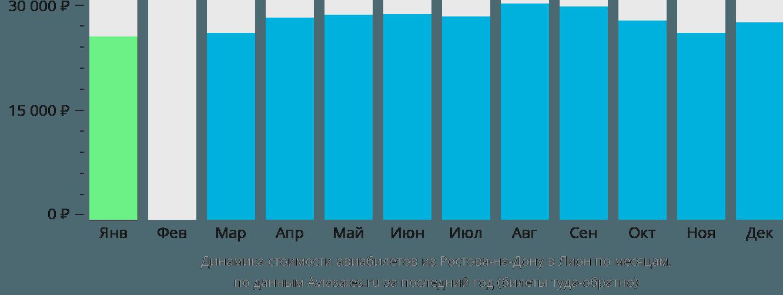 Динамика стоимости авиабилетов из Ростова-на-Дону в Лион по месяцам