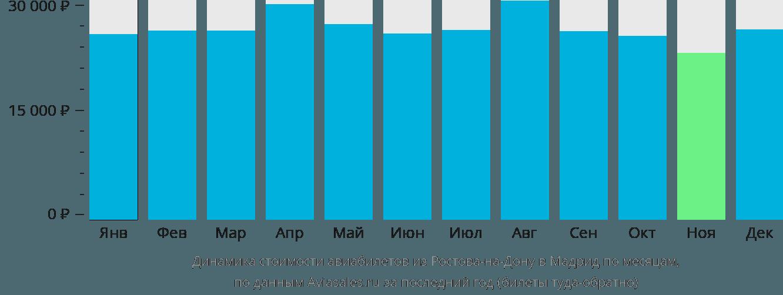 Динамика стоимости авиабилетов из Ростова-на-Дону в Мадрид по месяцам
