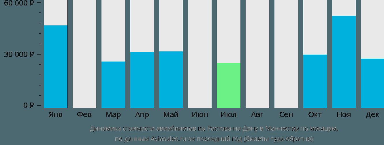 Динамика стоимости авиабилетов из Ростова-на-Дону в Манчестер по месяцам