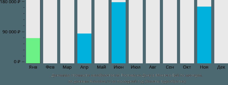 Динамика стоимости авиабилетов из Ростова-на-Дону в Монтего-Бей по месяцам