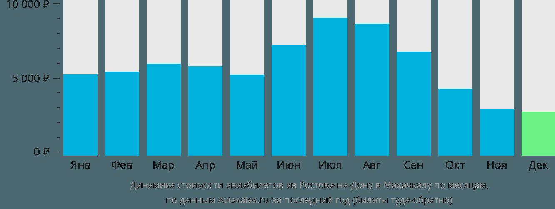 Динамика стоимости авиабилетов из Ростова-на-Дону в Махачкалу по месяцам