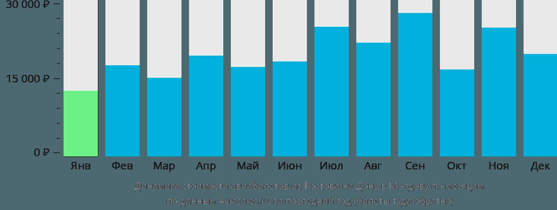 Динамика стоимости авиабилетов из Ростова-на-Дону в Молдову по месяцам
