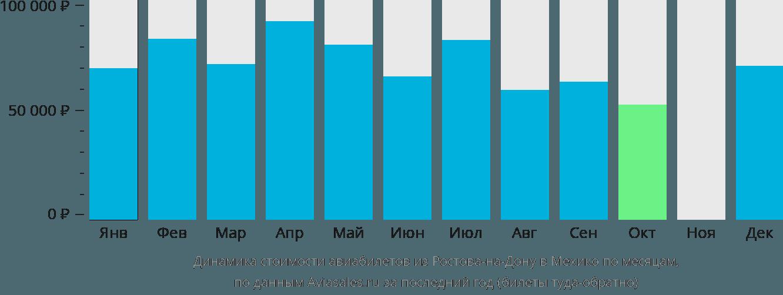 Динамика стоимости авиабилетов из Ростова-на-Дону в Мехико по месяцам