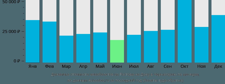Динамика стоимости авиабилетов из Ростова-на-Дону в Черногорию по месяцам