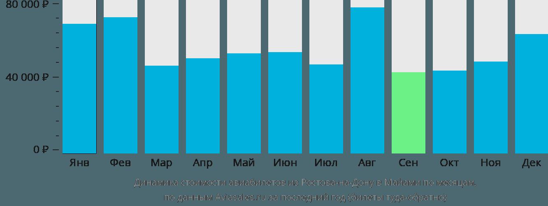 Динамика стоимости авиабилетов из Ростова-на-Дону в Майами по месяцам