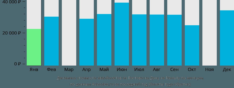 Динамика стоимости авиабилетов из Ростова-на-Дону на Мальту по месяцам
