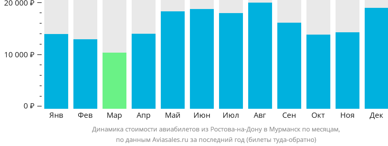 Динамика стоимости авиабилетов из Ростова-на-Дону в Мурманск по месяцам